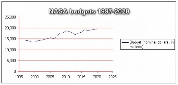 NASA-Budgets-1997-to-2020(projected)